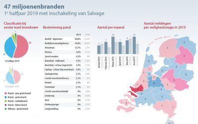 – Feiten en Cijfers Branden Nederland